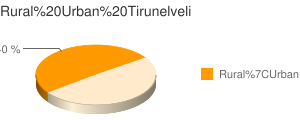 Tirunelveli census population